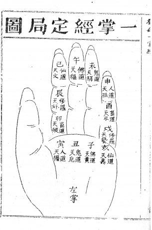 Hand diagram from Damo yizhangjin 達摩一掌金(Bodhidharma's Treasure of the Palm)