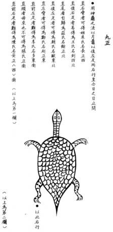 Turtle Divination from the first century CE (redrawing)