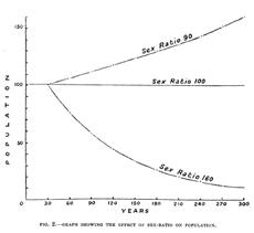 "Sex-ratios and population growth. John R. Baker, ""Depopulation in Espiritu Santo, New Hebrides,"" in: The Journal of the Royal Anthropological Institute of Great Britain and Ireland 58 (1928), p. 293."